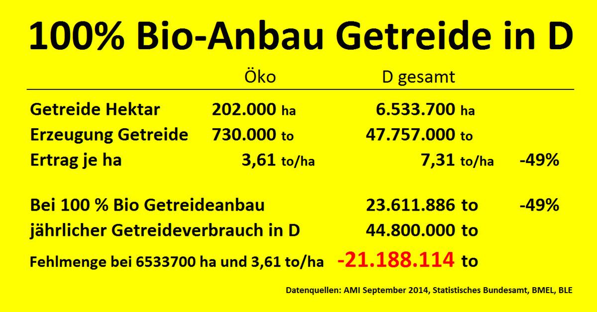 100 bio in deutschland teil 1 die zahlen bauer willi