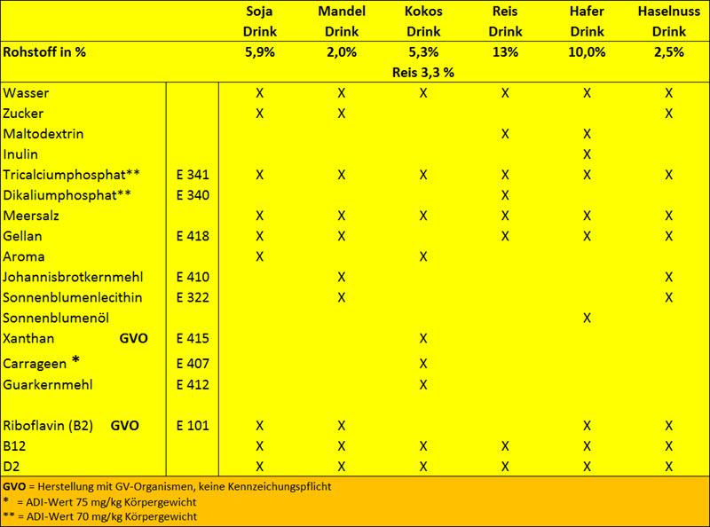 Erfreut Zusatzstoffe Getränke Tabelle Zeitgenössisch - Das Beste ...